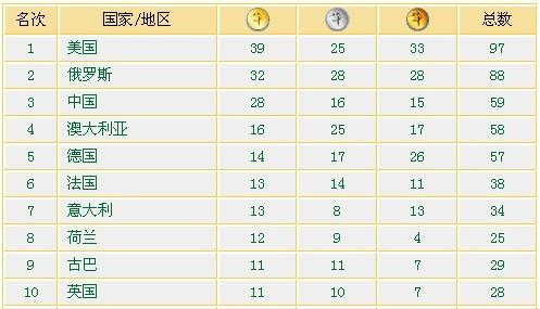 0奥运会金牌榜_30届奥运会金牌榜奥运会奖牌榜一览