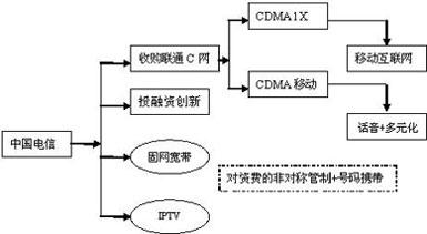 【专题】中国电信业重组宣布-电信