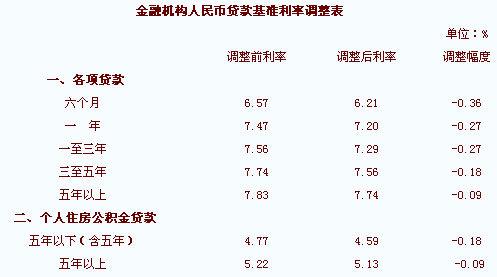 央行2013年贷款利率_央行降息贷款利率下调2015年8月最新存贷款