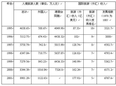 06年北京公开招考公务员行测-资料分析