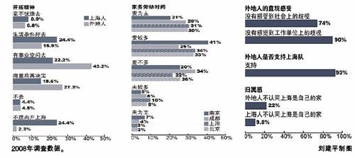 上海人与外地人差异缩小 居家并非是妻管严-