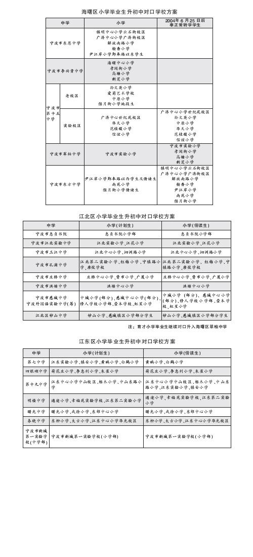 宁波三区小升初对口学校方案公布-新芝,孝闻街