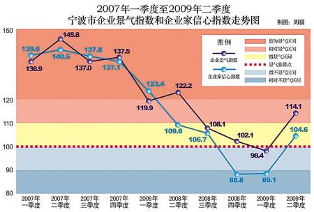 宁波经济企稳回升迹象明显