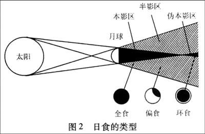 农历月亮圆缺变化图