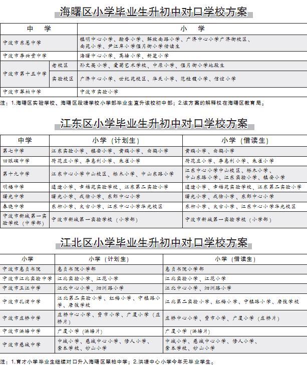 宁波老三区 小升初 对口学校招生方案公布-学校