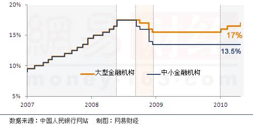 央行上调六银行存款准备金率0.5个百分点-央行
