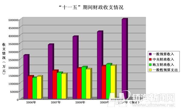 财政收入_贵州财政大学_镇海区财政收入