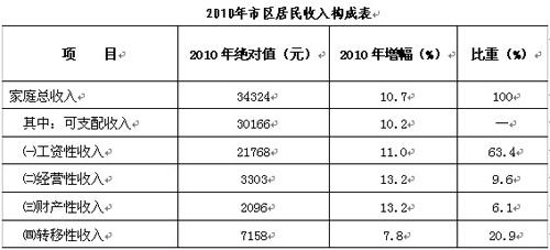浙江宁波_宁波工程学院_浙江宁波人均收入