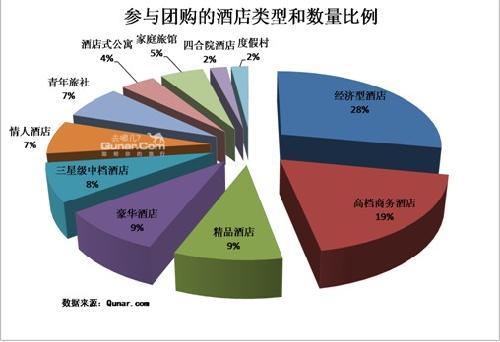 2011年1 2月旅游团购分析报告出炉高清图片