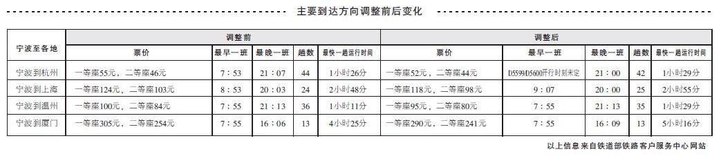28日起宁波到上海,厦门动车票价和运行时间调整