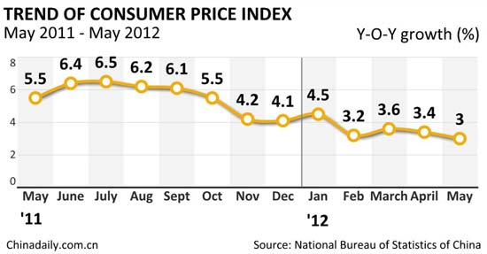 May CPI eases to 3.0%