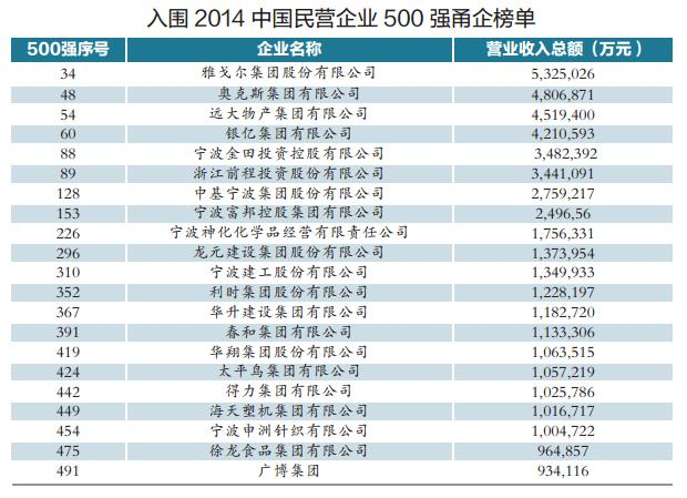2019年中国民营经济500强名单_中国民营企业500强今夏将聚会西宁