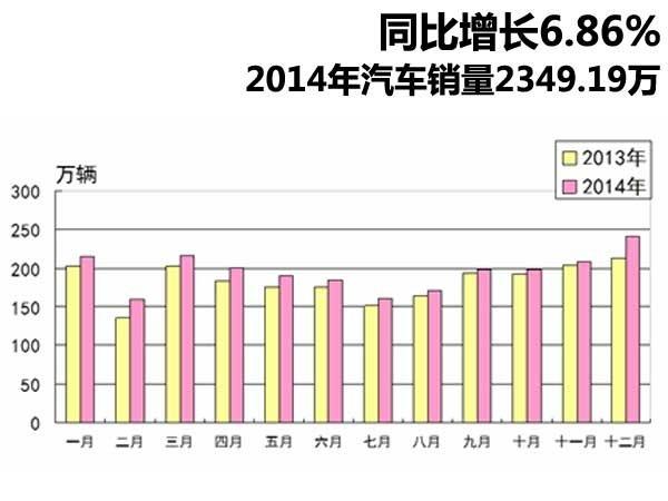 同比增长6.86% 2014年汽车销量2349.19万