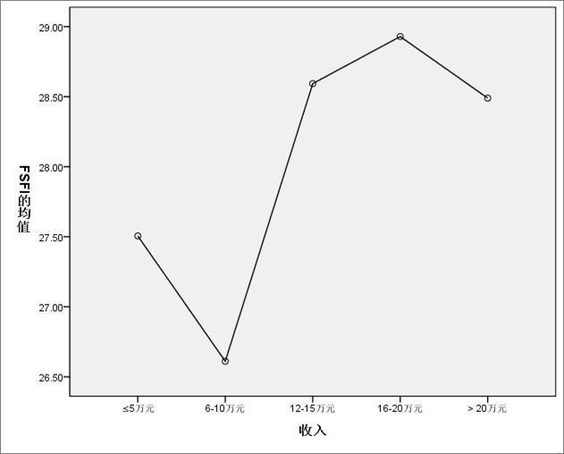 心理专家解读:女人收入与性表现(图)