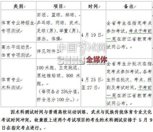 2015年浙江省体育专业术科,特招生和高水平运动员测试