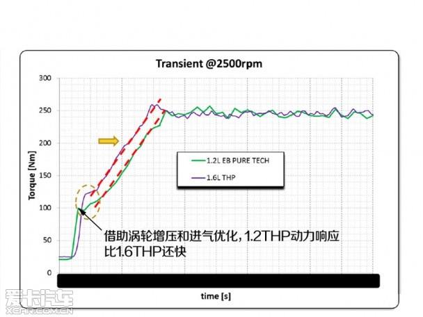 压榨3缸心 爱卡试驾东风标致408 1.2THP