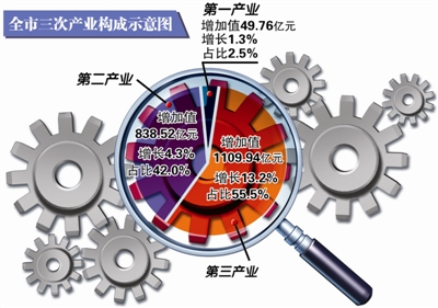 2020年一季度杭州gdp_吴都苏州的2020年一季度GDP出炉,与天府成都齐头并进(2)