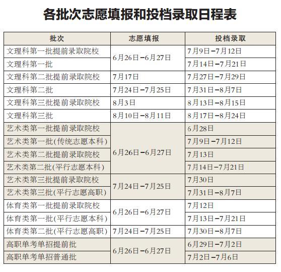 高考招生录取日程排定 第一批志愿26日、27日填报