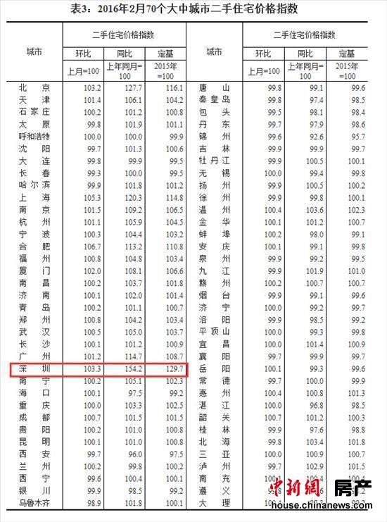 2月41城二手房房价同比上涨 深圳涨幅最高达54.2%
