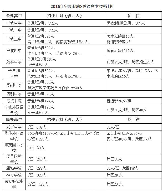 2016宁波城区普高招生计划和全市普高跨区招