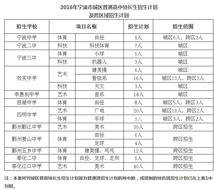 2016年宁波市城区普通高中招生计划和全市普v城区记叙文写作高中jiaoan图片