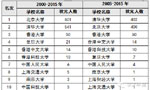 中国高考状元调查报告出炉:学霸都去哪儿了