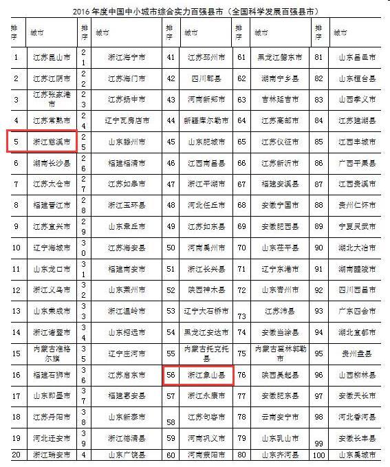 2019年nV南经济强县_全国县域经济强县空间分布图-全国百强县名单含国家级贫困县引质疑