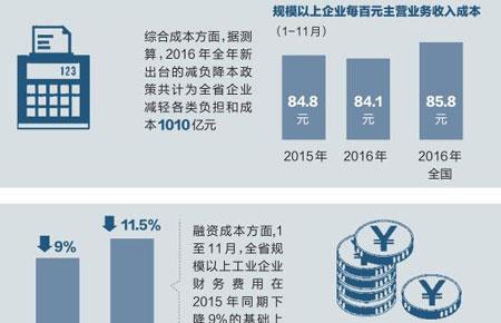 一图读懂 | 2016年浙江供给侧结构性改革