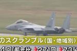 日自卫队战机紧急升空数再创新高 7成以上针对中国