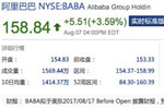 阿里巴巴成亚洲首家市值超4000亿美元公司