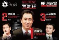 2017胡润百富榜:许家印击败王健林、马云成新首富