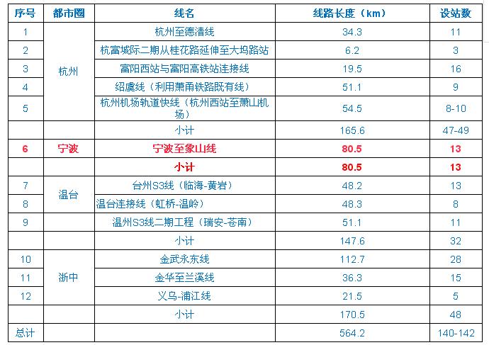 以上表格可以看出,宁波至象山城际列车,将设置13个站点.