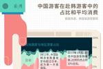 赴韩团体游中断的八个月:中国游客减半,仍是第一客源国