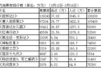春节档票房三天累计32亿 《捉妖记2》夺冠
