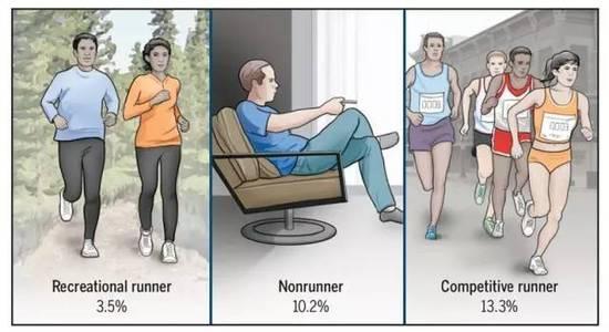 幸运飞艇1.98投注网:研究称久坐比跑步更伤膝盖_是真的吗?