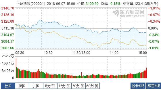 金沙国际网址:收评:沪指跌0.18%结束三连阳_周期、金融股活跃