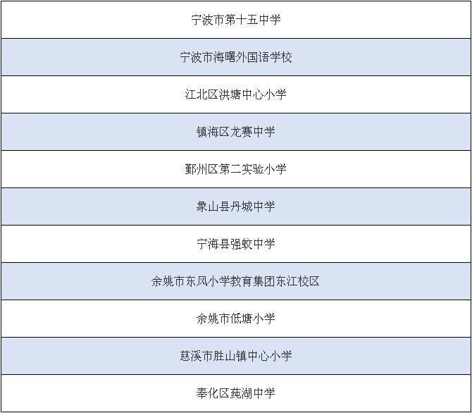 经县(市、区)教育行政部门申报-上零距离