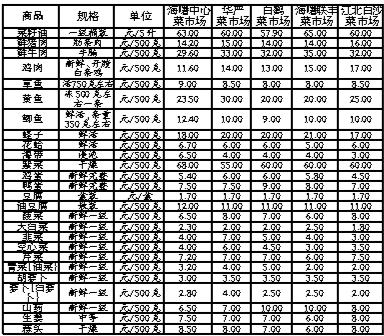 新一期民生商品价格公布 猪肉价格小幅下跌-新闻中心-中国宁波网