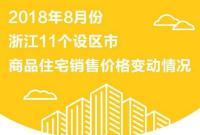 8月浙江房价涨跌榜 三个地方价格跌了