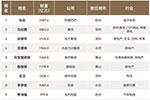 马云重返福布斯中国400富豪榜榜首 过半上榜者财富缩水