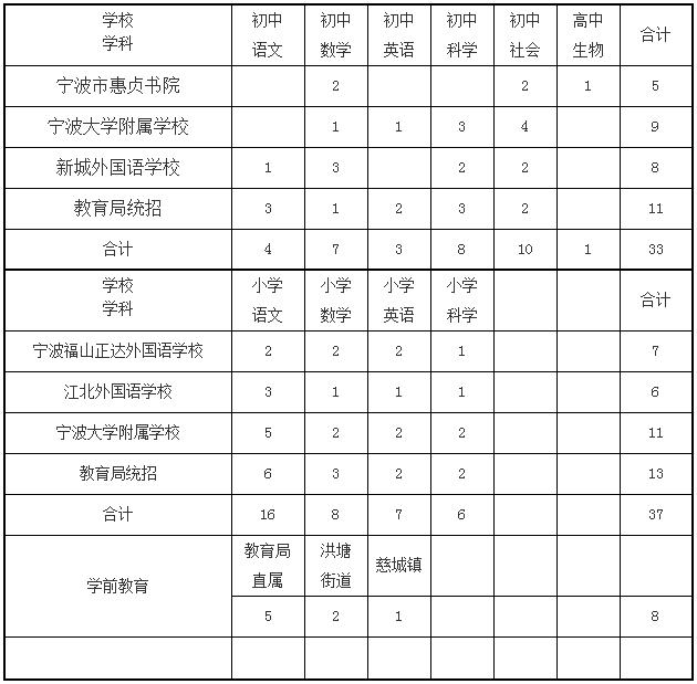 宁波一大波雇用岗亭宣布 465个奇迹编尚有11场高校雇用会(责编保举:数学家教jxfudao.com/xuesheng)