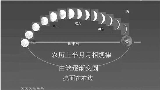 新月是站着的? 杭州老师发现关于月亮的错误描述