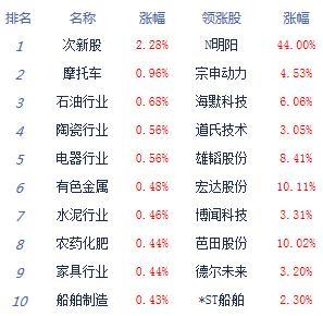 bob电竞:午评:两市震荡整理沪指涨0.07% 燃料电池走强