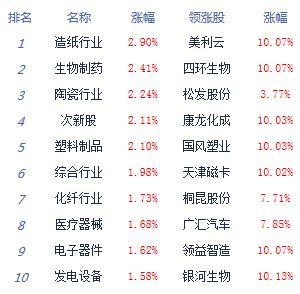 收评:两市放量上行沪指涨0.68% OLED爆发涨停潮ag娱乐平台