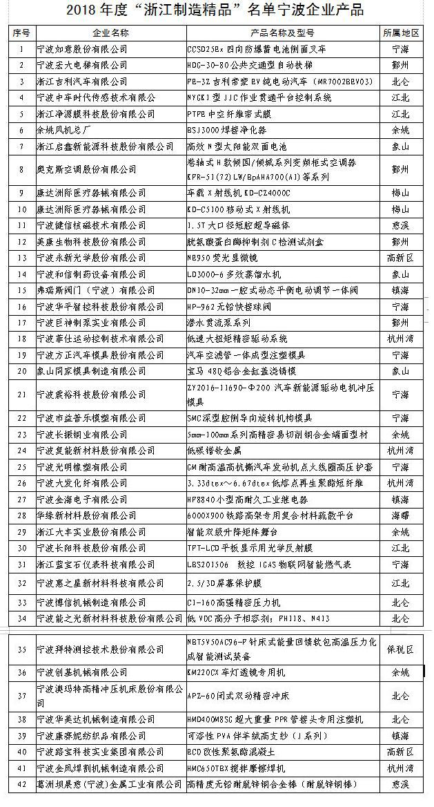 """宁波42款产品入选2018年度""""浙江制造精品""""-新闻中心-中国宁波网"""