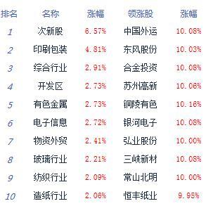 收评:沪指震荡上涨0.14% 两市周内三日成交破万