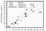 专家解读:我国燃煤电厂烟气污染排放达到国际最好水平