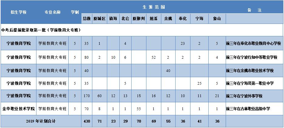 宁波中本一体化培养扩招 五年制学前教育等招生计划出炉