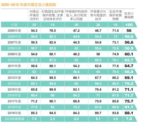 图为2005~2019 年度中国生态小康指数。