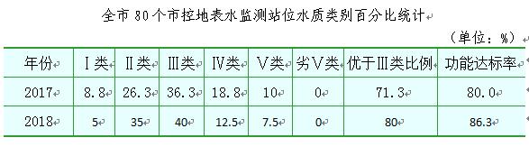 2018年宁波市生态环境状况公报